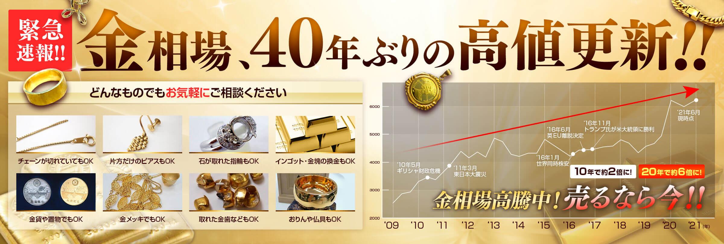 金相場40年ぶりの高値更新